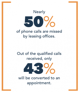 Nearly 50% of phone calls are missed by leasing offices.
